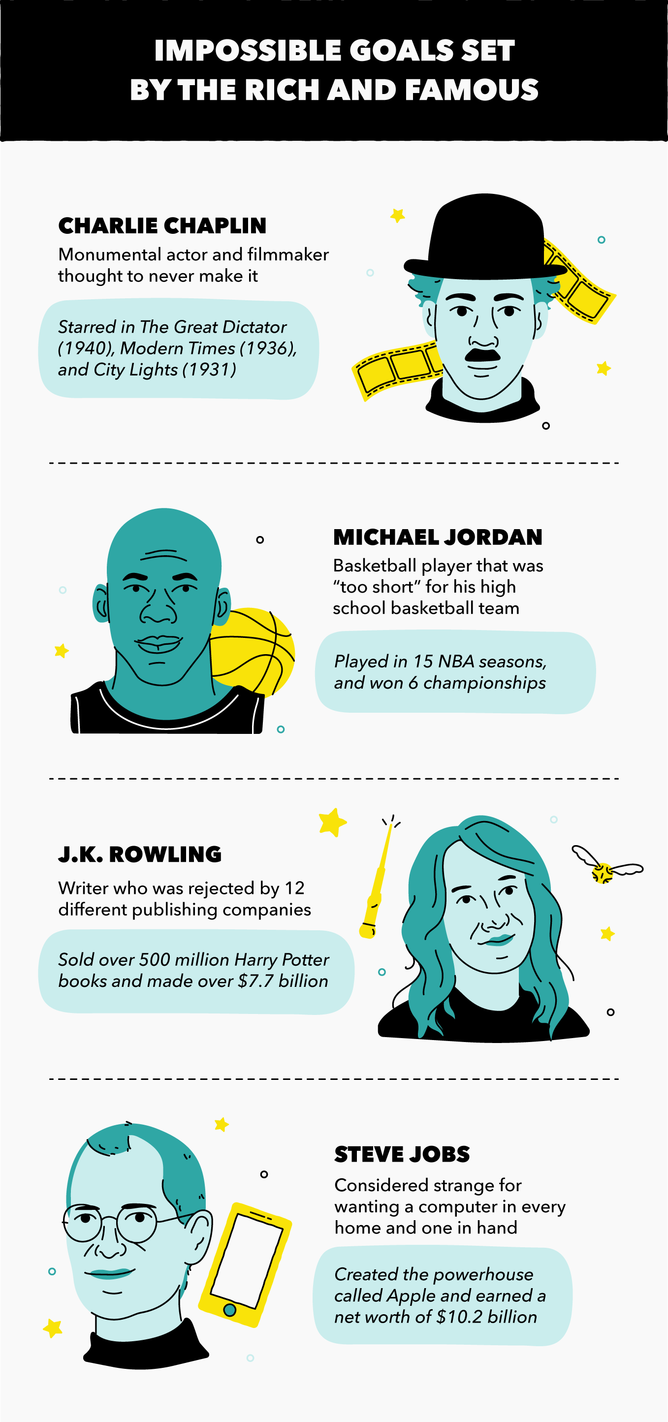 Impossible Goals Set by the Rich and Famous
